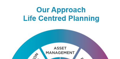 What is a Life Centred Planner? What makes them different to a Financial Advisor? Independent Financial Adviser, Independent Financial Planners, Financial Planning, Personal Financial Planning, Personal Finances, Pensions, Retirement Planning, Tax Planning, Cash Flow Budgeting, Banking, Insurance, Mortgages, Savings, Investments, Estate Planning, Later Life Forecasting, Investment Portfolio, Financial Guidance, Financial Advice, Financial Security, Family Protection, Tax Efficient Investments, Saving For Long Term Goals, Life Centred Financial Planning, Life Centred Financial Advice, Life Centred Financial Planners, Life Centred Adviser, Life Centred Advisor, Lifestyle Financial Advisor, Lifestyle Financial Adviser, Lifestyle Financial Planners, Lifestyle Financial Planning